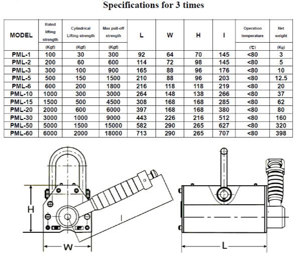 Sarga-Lifting-Magnet-Specs